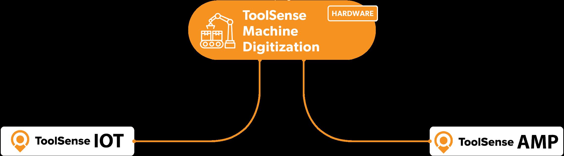 Digitalizzazione della macchina Illustration