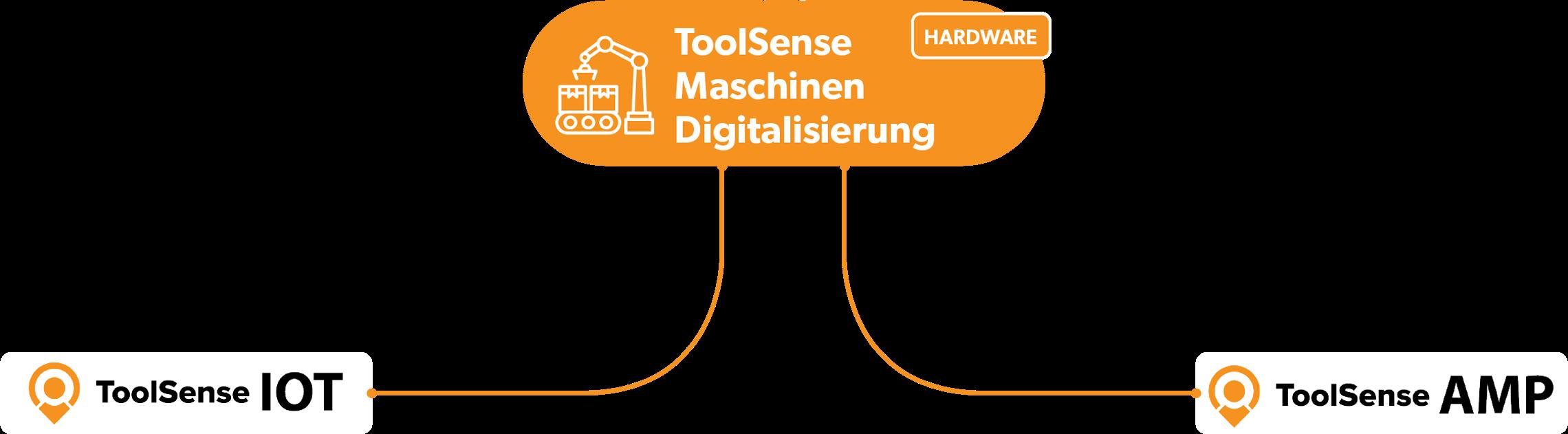 Maschinen Digitalisierung Illustration